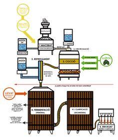 PROCESO CERVECERO - cervezas.info