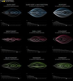 SORTING - A visualization of the most famous sorting algorithms