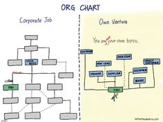 Race to the Bottom: Drawing the Startup Org Chart (Comic) - Techstars Kaizen, Entrepreneur, Fail, Be Your Own Boss, Starting A Business, Racing, Chart, Organization, Comics