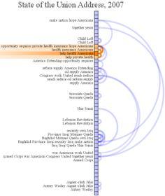 document arc diagrams