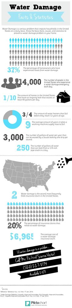 Water Damage Facts and Statistics   #Infographic created in #free @Piktochart #Infographic Editor at www.piktochart.com