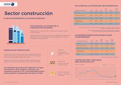 ¿Sabías que tras 7 años cayendo la #construcción ⛏ volvió a crecer en 2015 y lo hace también en 2016 ?  Toda la información en la web de nuestro Informe Sectorial: http://www.informesectorialcesce.com/sectores/construccion/