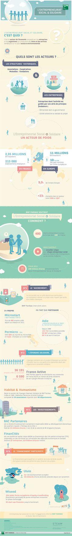 [Infographie] L'Entrepreneuriat social et solidaire