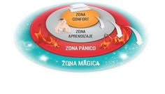 """""""La zona de confortes un hermoso lugar, peronada crece allí"""". https://www.linkedin.com/pulse/la-zona-de-confortes-un-hermoso-lugar-peronada-crece-rebecca"""