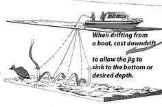 Jig fishing instructions and jig fishing tips & tricks from Pt. Fishing Kit, Bass Fishing Tips, Going Fishing, Best Fishing, Kayak Fishing, Fishing Tricks, Fishing Basics, Walleye Fishing, Saltwater Fishing