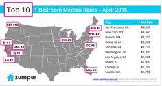 Precio alquiler piso 1 habitacion USA 2016