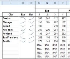 Show sparkline in-cell charts in Excel 2010