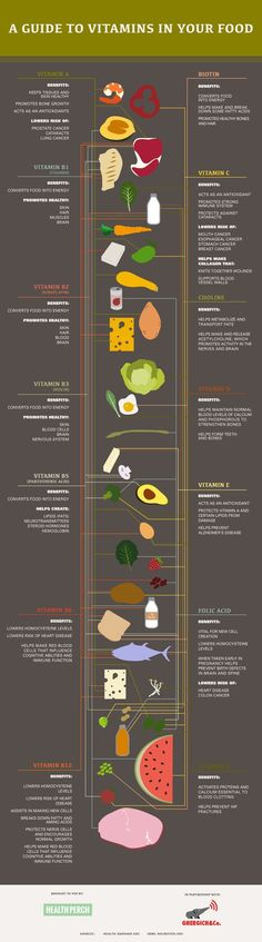 A Guide to Vitamins in Your Food Infographic is one of the best Infographics created in the Health category. Check out A Guide to Vitamins in Your Food now! Nutrition Tips, Health And Nutrition, Health And Wellness, Healthy Tips, Healthy Choices, How To Stay Healthy, Healthy Meals, Food Facts, Health Facts