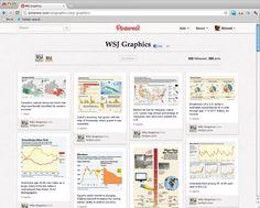 "WALLSTREET JOURNAL   PRESSE   BOARD ""GRAPHICS"" PRESENTER SES CHIFFRES DIFFEREMMENT (idéal en B2B)"