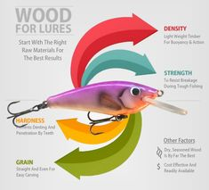 Find out how to choose the best wood for making any kind of fishing lure.