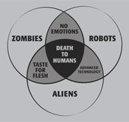 where zombies, robots, and aliens meet. Great for our bar I will 'someday' design...