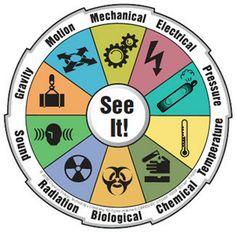 الاكاديمية الاوروبية للتدريب والاستشارات    European Academy for Training & Consulting EATC: التعرف علي المخاطر Hazard Identification