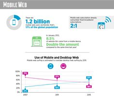 Great Trends in Mobile
