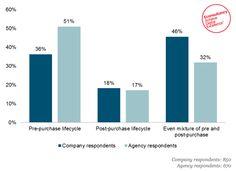 Do companies understand the customer journey? Marketing Channel, Bar Chart, Journey, Digital, Bar Graphs, The Journey