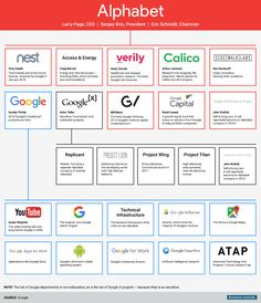 insights+ get to Know Alphabet Google parent company - Google Services, Nest, Access & Energy & More #infographics