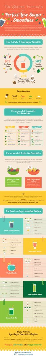 Smoothies: Should you skip them or sip them? Find out where the sugar is hiding in your smoothie--and be sure to blend them up the healthy way! We show you how!