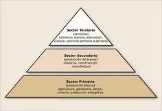 clasificación sectorial de la economía