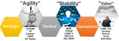 DevOps can be very useful if the business requires Agile development of business systems.
