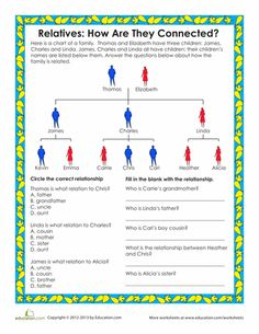 Learn to read a family tree with this family relationships chart. This worksheet teaches not just genealogy, but a whole host of critical-thinking skills! Family Relationship Chart, Relationship Images, Relationships, Social Studies Worksheets, 2nd Grade Worksheets, Family Tree Images, Family Tree Worksheet, Critical Thinking Skills, Family Search