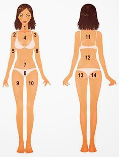 Body acne map// What is your body acne telling you//