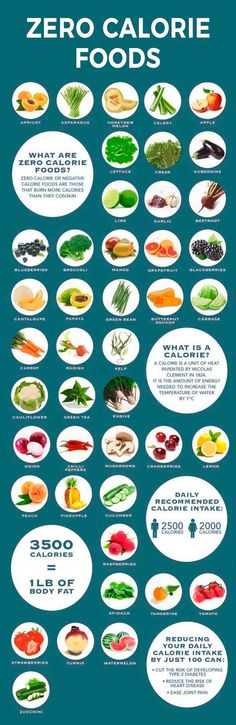 Negative calorie foods chart