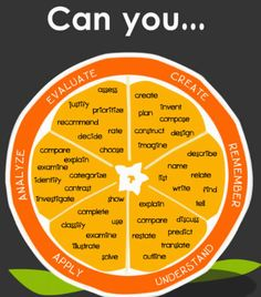 This orange is a great resource for words to describe learning outcomes in lesson plans.