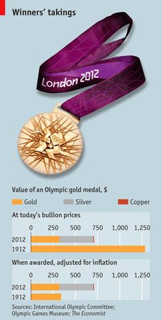 The value of an Olympic gold medal has changed in the past 100 years and now includes more silver and copper.