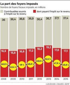 Toujours moins de Français paient l'impôt sur le revenu | Comprendre vos placements et votre patrimoine avec un Expert en gestion de patrimoine Cyril JARNIAS! | Scoop.it
