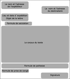 Structure d'une lettre formelle French Teaching Resources, Teaching Activities, Teaching French, Teaching Tips, Teaching English, Ap French, Core French, Learn French, French Flashcards