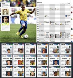 Footballers infographic by Levis Seis, via Behance #ronaldo #futbol #Brasil #soccer