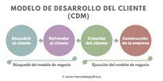 Fases del Modelo de Desarrollo del Cliente o Costumer Development Model (CDM). #marketing #estrategia #emprender #emprendedores #emprendimiento #pymes #microempresas #startups