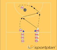 Circle edge drive Getting free Drills Netball Coaching Tips - Sportplan Ltd Netball Games, Netball Coach, Passing Drills, Hockey Drills, Volleyball Pictures, Fitness Workout For Women, Rugby League, Sports Memes, Krav Maga