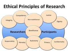 introduction to Research Ethics 11 x 2 = 22 interactions/ 2 = 11 combinations Social Science Research, Research Skills, Writing A Research Proposal, Research Methods, Data Science, Research Paper, Social Work, Thesis Writing, Academic Writing
