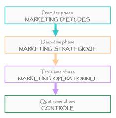 Méthodologie de la démarche mercatique - Maxicours Le Management, Marketing, Motivation, Note, Mathematical Analysis, Inspiration
