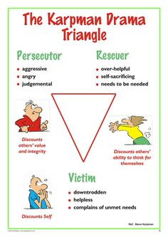 The Drama Triangle – A3 Chart | Talking TA