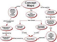 14 Best Concept Maps Images Kindergarten Classroom Mind Maps