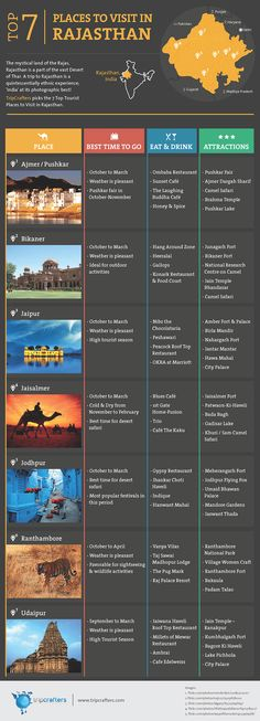 The mystical land of the Rajas, Rajasthan is a part of the vast Desert of Thar. A trip to Rajasthan is a quintessentially ethnic experience; 'India' at its photographic best! TripCrafters picks the 7 Top Tourist Places to Visit in #Rajasthan [#INFOGRAPHIC]