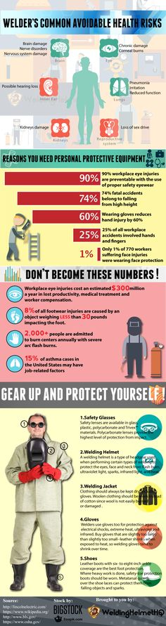 Complete Welding safety for welders and numbers of accidents caused by not wearing a proper PPE
