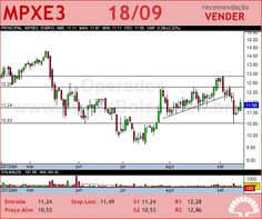 MPX ENERGIA - MPXE3 - 18/09/2012 #MPXE3 #analises #bovespa
