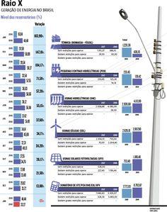 Depois de uma leve recuperação em 2016, os níveis dos reservatórios de energia do Brasil voltam a apresentar queda. Por enquanto, a retomada do consumo de eletricidade é reflexo do intenso calor que pegou os brasileiros de surpresa, causando sensações térmicas superiores a 60ºC no litoral. (09/01/2017) #Racionamento #Reservatório #Água #Energia #Luz #Eletricidade #HojeEmDia