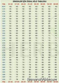 If you want to learn your ideal weight for women and men .- If you want to learn your ideal weight, you can look at the ideal weight table prepared separately for women and men. Natural Treatments, Natural Remedies, Healthy Weight, Healthy Life, Fitness Tattoos, Sunflower Tattoo Design, Weights For Women, Homemade Beauty Products, Thing 1