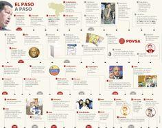El paso a paso del régimen #Venezolano #Política