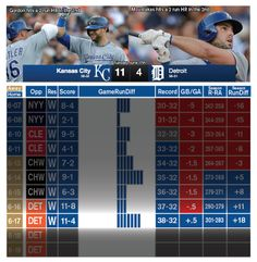This is a lot of fun! KC beats Detroit and moves into first place in the American League Central. They've now won 9 in a row and are 12-3 in the month of June.