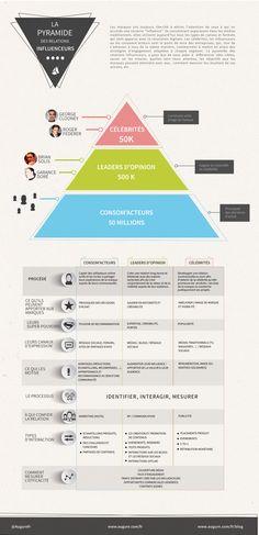 Pyramide des influenceurs sur les réseaux sociaux : comment les déterminer et s'entourer pour une stratégie pertinente ...