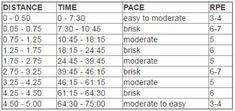Αδυνάτισμα μόνο με περπάτημα: Αναλυτικό πρόγραμμα [πίνακες] Knee Pain Relief, Excercise, Health Fitness, Body Fitness, Yoga, Gym, How To Plan, Workouts, Training