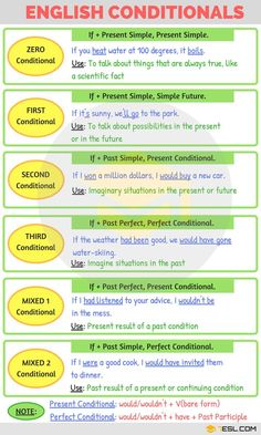 English Conditionals English Grammar - New Sites English Grammar Rules, Teaching English Grammar, English Grammar Worksheets, English Vocabulary Words, Learn English Words, English Language Learning, English Lessons, French Language, Learning Spanish