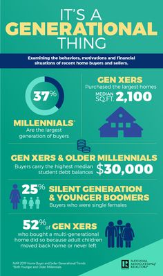 Gen Xers' Adult Children Influence Their Buying Decisions, Younger Millennials Become Buying Force According to Realtor® Report Real Estate News, Selling Real Estate, Real Estate Sales, Real Estate Marketing, Importance Of Communication, Aging Parents, Home Ownership, Adult Children, Get The Job