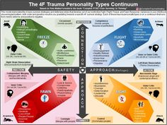 """The Trauma Personality Types Continuum - Based on Pete Walker's Model - As described in the book """"COMPLEX PTSD: From Surviving to… Trauma Therapy, Therapy Tools, Art Therapy, Occupational Therapy, Complex Ptsd, Family Therapy, Stress Disorders, Mental Disorders, Emotional Pain"""