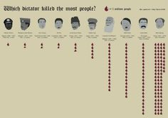Which dictator killed the most people? Apparently, Hitler and Stalin combined killed less people that Mao Zedong. During his rule in China, Mao killed 78 million people. It's the size of entire population of Germany today. Hideki Tojo, Info Board, People Infographic, Mao Zedong, World History, History Major, History Books, Art History, Decir No