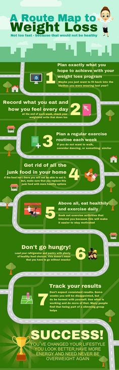 What does it take to drop 23 pounds in 21 days. Route map to weight loss
